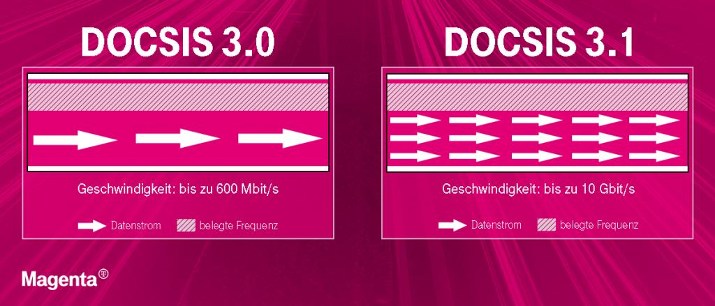 Unterschied zwischen DOCSIS 3.0 und DOCSIS 3.1 Grafik