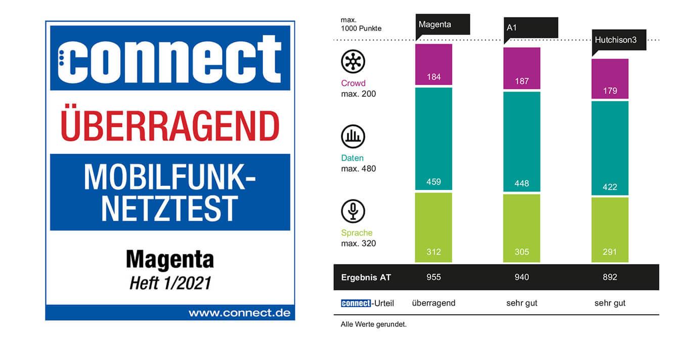 connect-Testsieger – Magenta ist bester Mobilfunkanbieter Österreichs